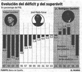 Grafica deficit recursos Estado 2009