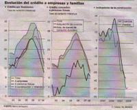 Evolucion_credito_empresas_familias