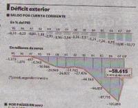 Deficit_cuenta_corriente_fuente_el_